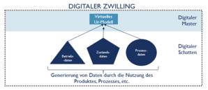 Einbindung des digitalen Schattens